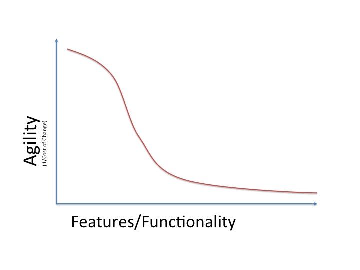 Agility vs Functionality