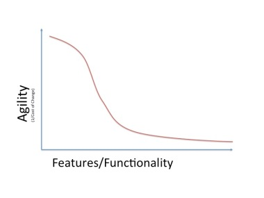 Agility vs Functionality